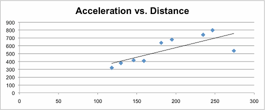 This graph shows the correlation between peak-to-trough acceleration and distance that the ball travelled