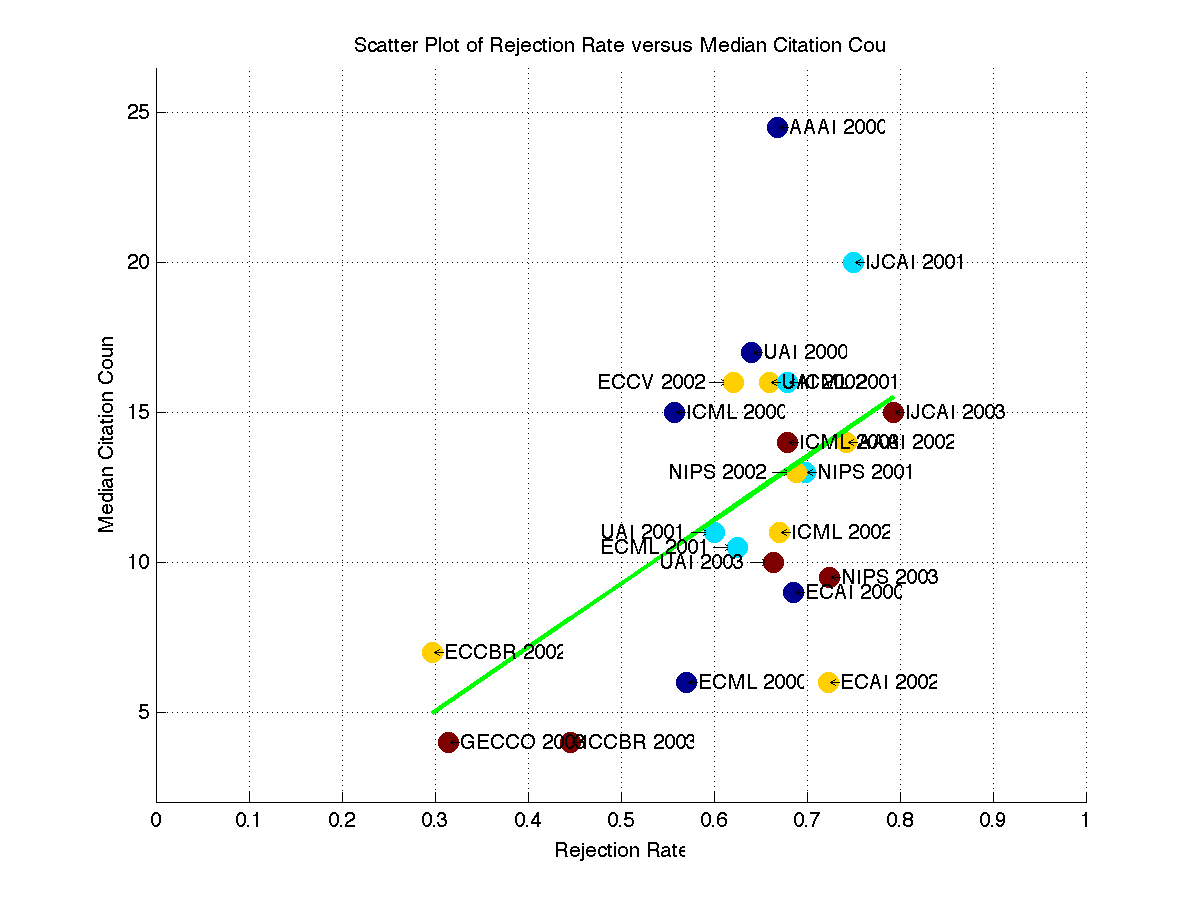 Scatterplot of Available Rejection Rates versus Google Scholar Impact Factors